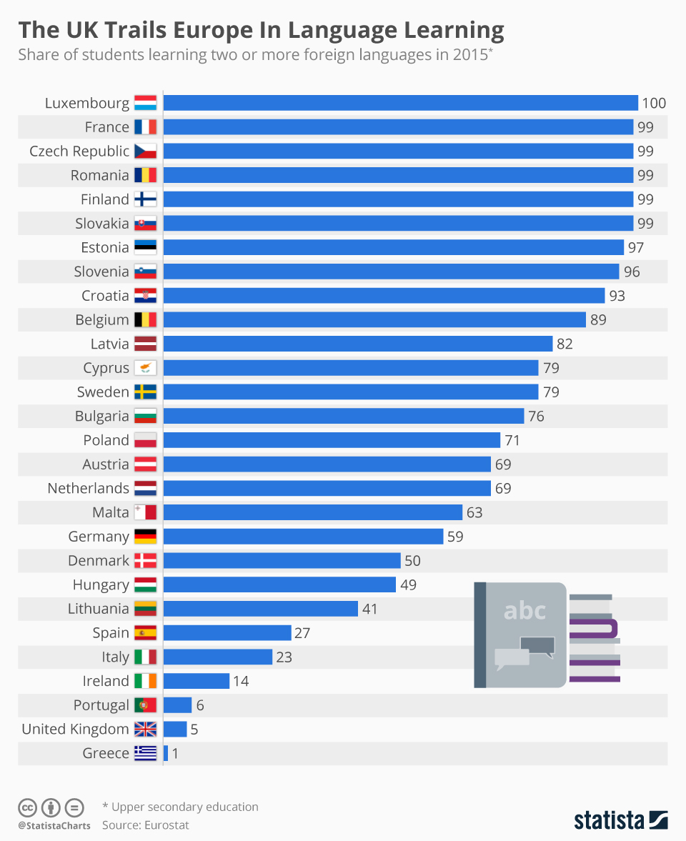 Infographic: The UK Trails Europe In Language Learning  | Statista