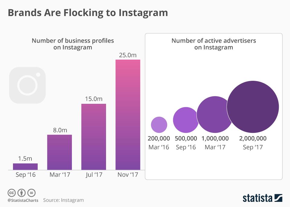 Infographic: Brands Are Flocking to Instagram | Statista