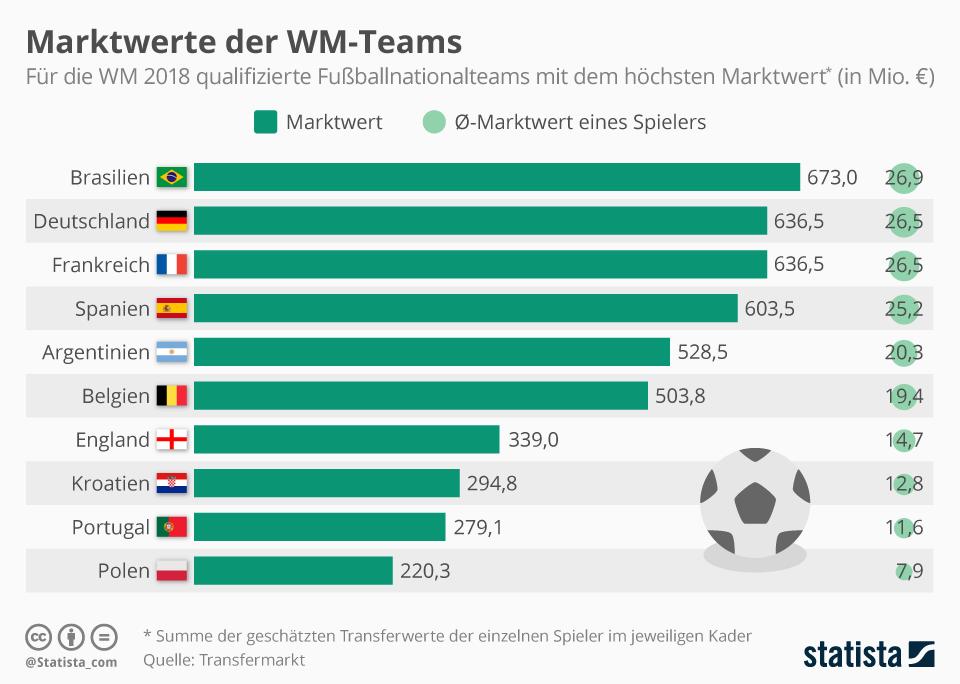 Infografik: Marktwert der WM-Teams   Statista