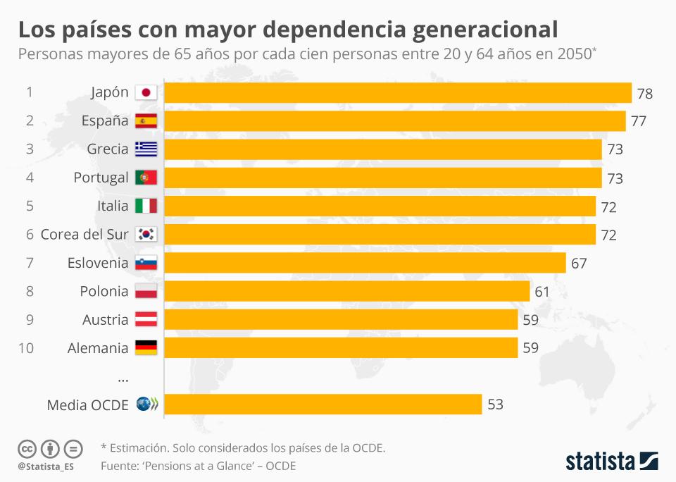 Infografía: España será en 2050 el segundo país de la OCDE con mayor dependencia generacional | Statista