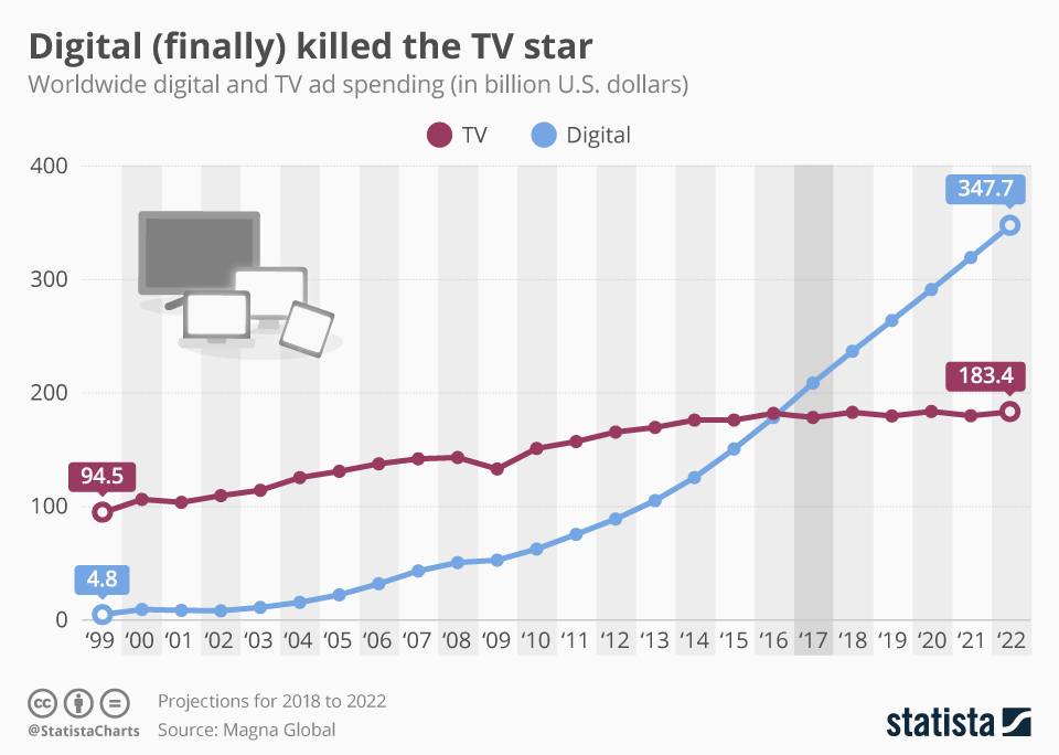 Infographic: Digital (Finally) Killed the TV Star | Statista