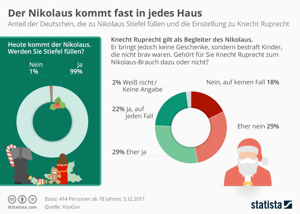 Infografik: Der Nikolaus kommt fast in jedes Haus   Statista