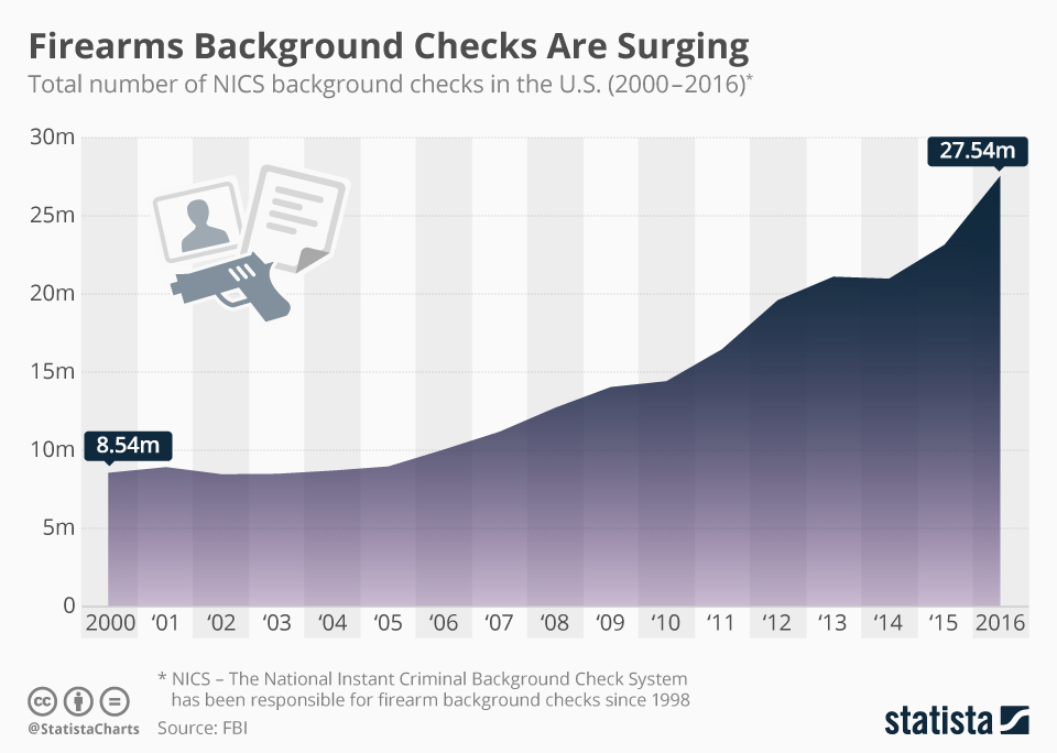 Infographic: Firearms Background Checks Are Surging   Statista