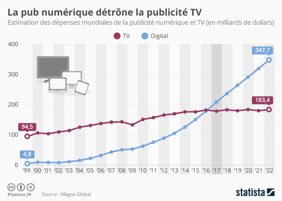 Infographie: La pub numérique détrône la publicité TV | Statista