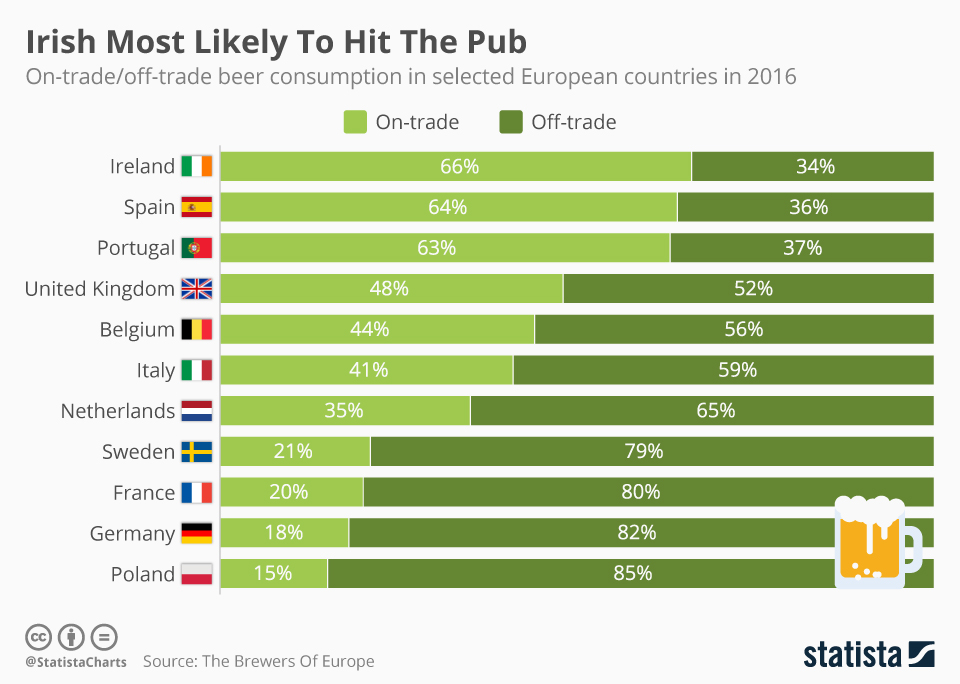 Infographic: Irish Most Likely To hit The Pub    Statista