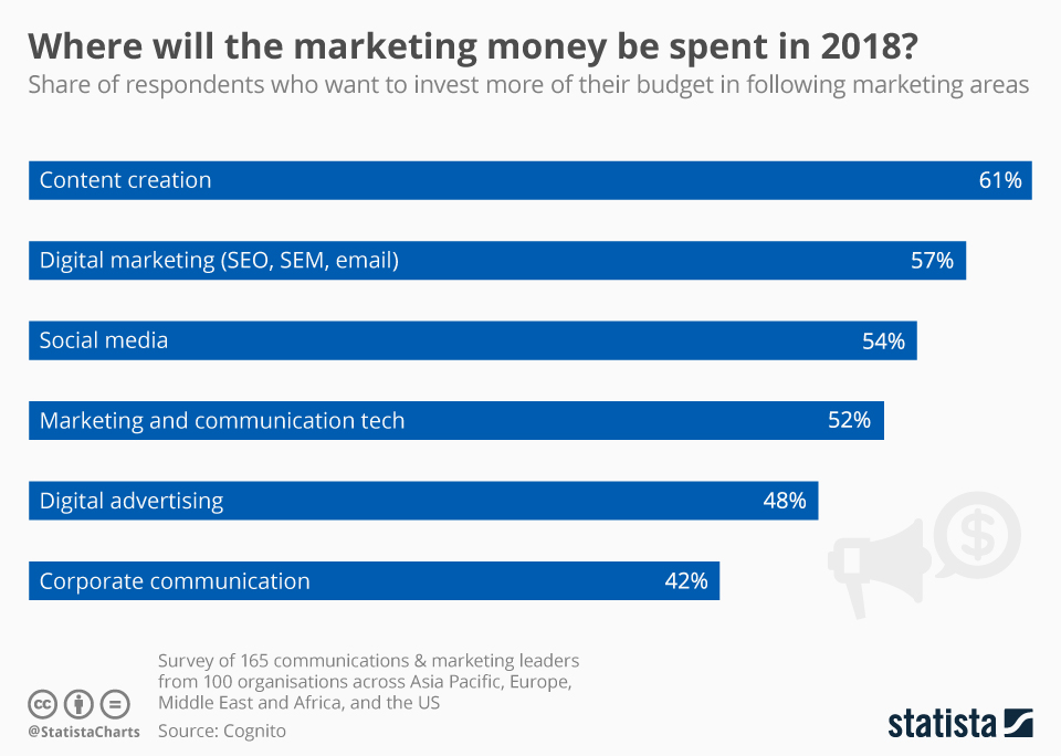 Infographic: Where's a Marketing Budget to Go? | Statista