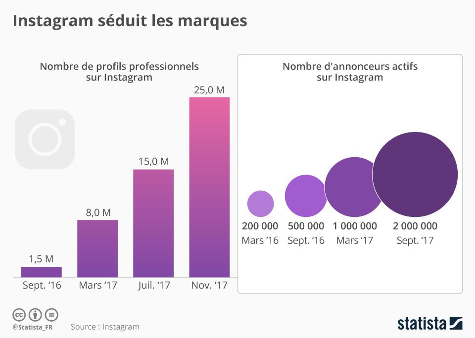 Infographie: Instagram séduit les marques | Statista