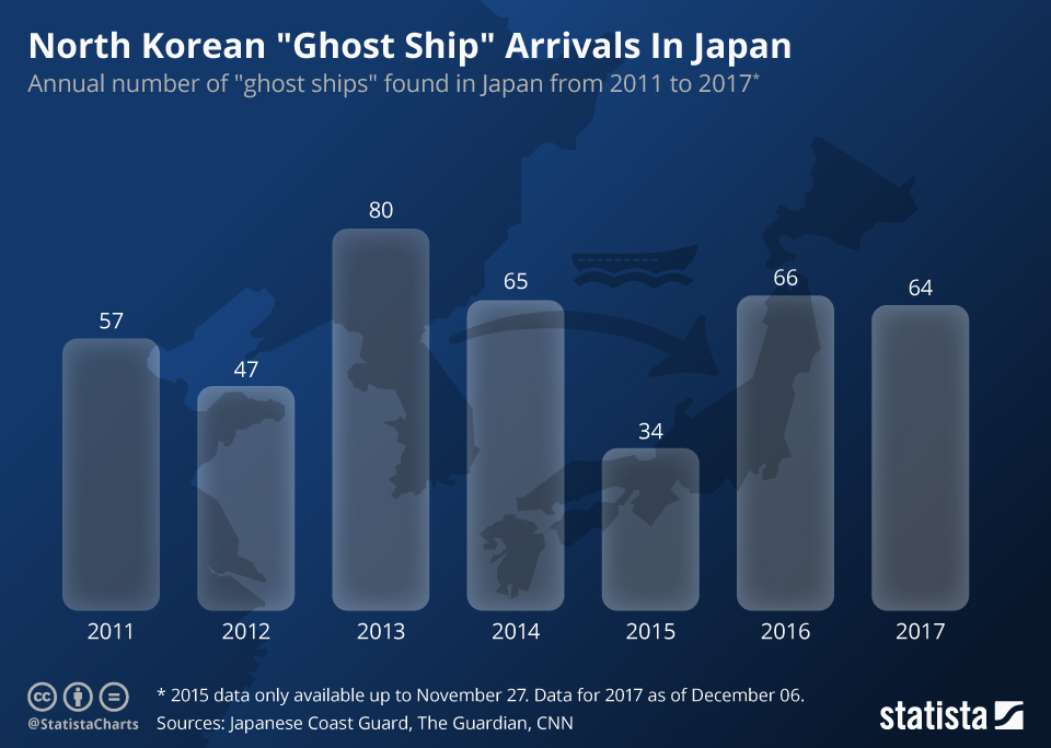 """Infographic: North Korean """"Ghost Ship"""" Arrivals In Japan  
