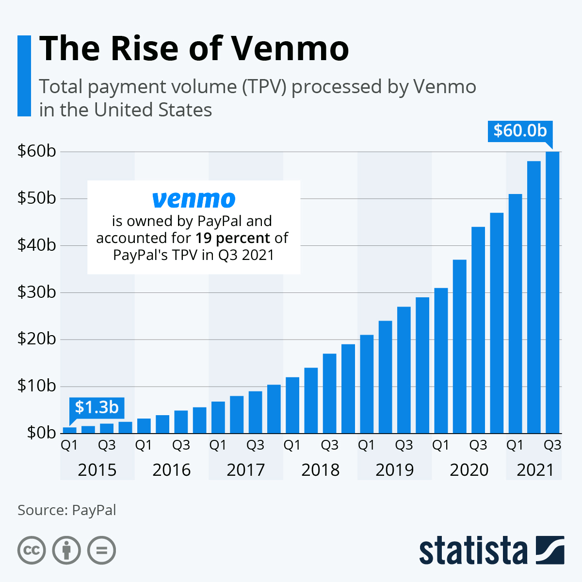 Infographic: The Meteoric Rise of Venmo | Statista