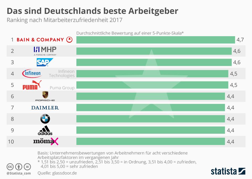Infografik: Deutschlands beste Arbeitgeber   Statista