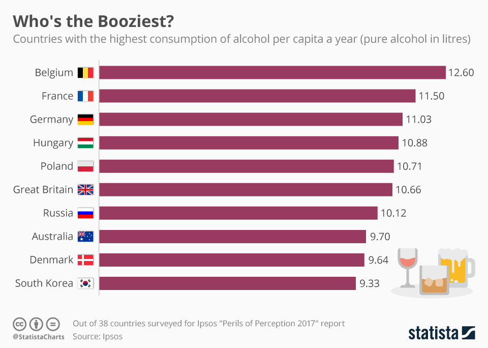 Infographic: Belgians Are The Booziest | Statista