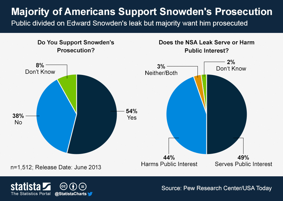Infographic: Majority of Americans Support Snowden's Prosecution | Statista