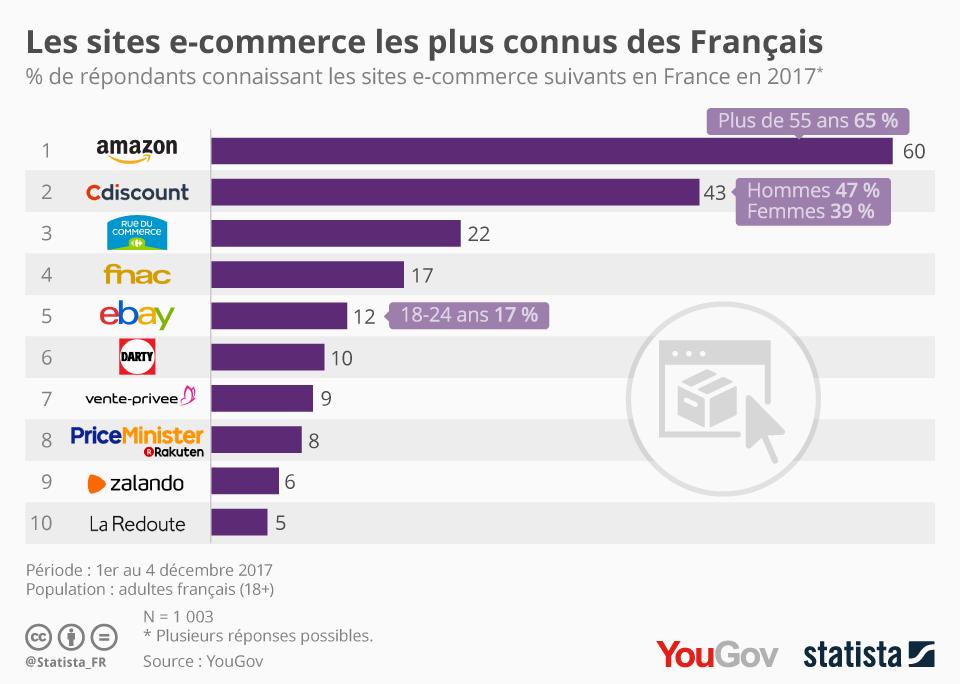 Infographie: Les sites e-commerce les plus connus des Français   Statista