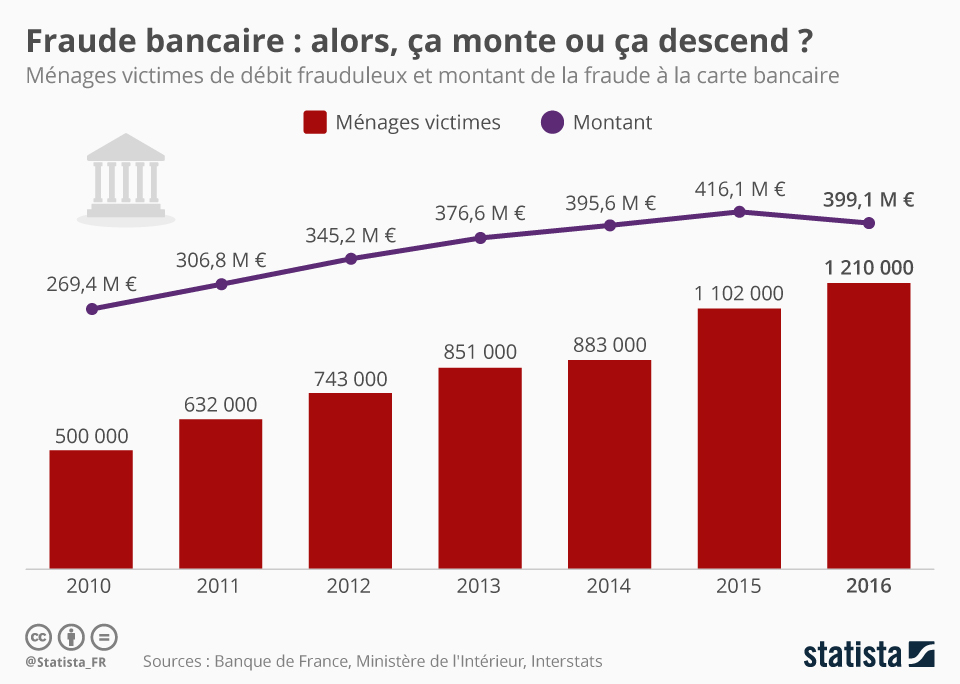 Infographie: Fraude bancaire : alors, ça monte ou ça descend ? | Statista