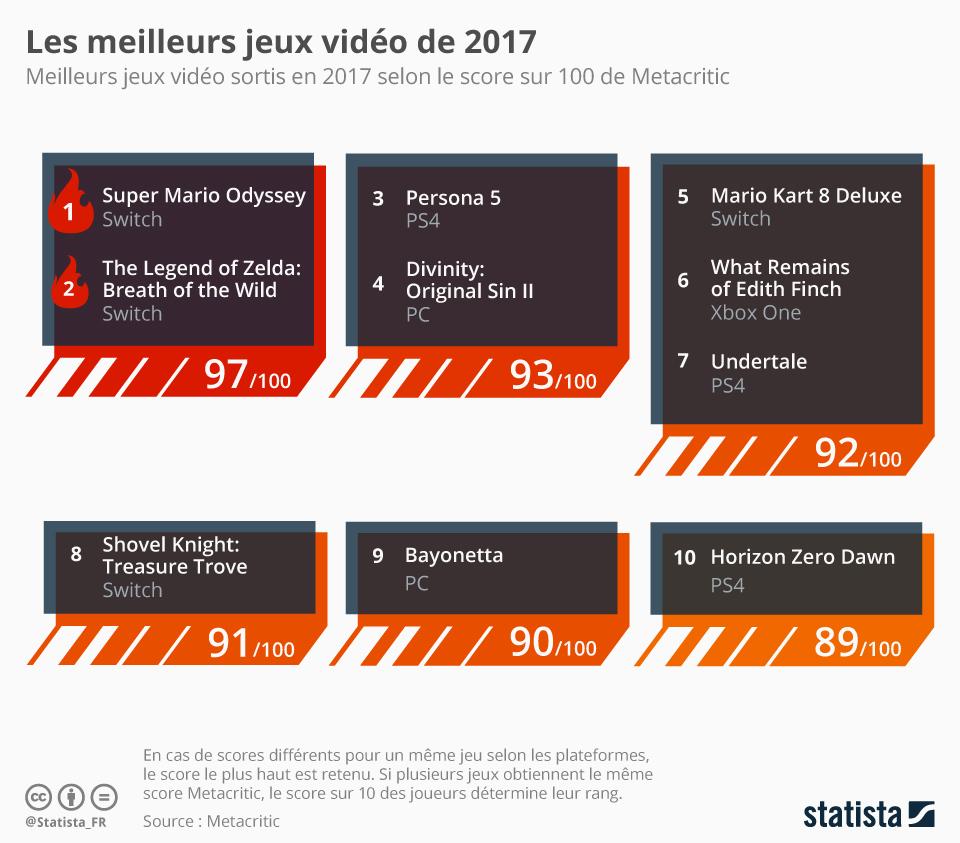 Infographie: Les meilleurs jeux vidéo de 2017   Statista