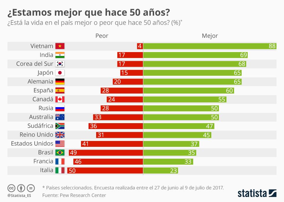 Infografía: Solo el 60% de los españoles piensa que estamos hoy mejor que hace 50 años | Statista