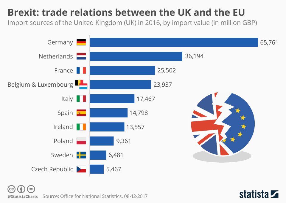 Infographic: Brexit: Trade Relations Between The UK And The EU   Statista