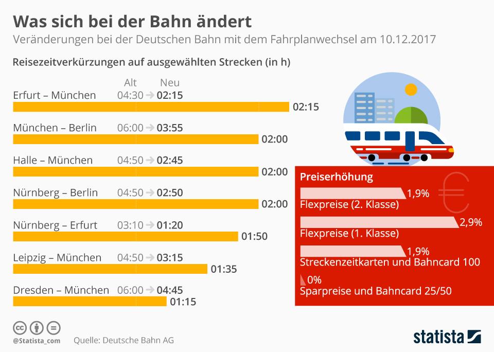 Infografik: Was sich bei der Bahn ändert | Statista