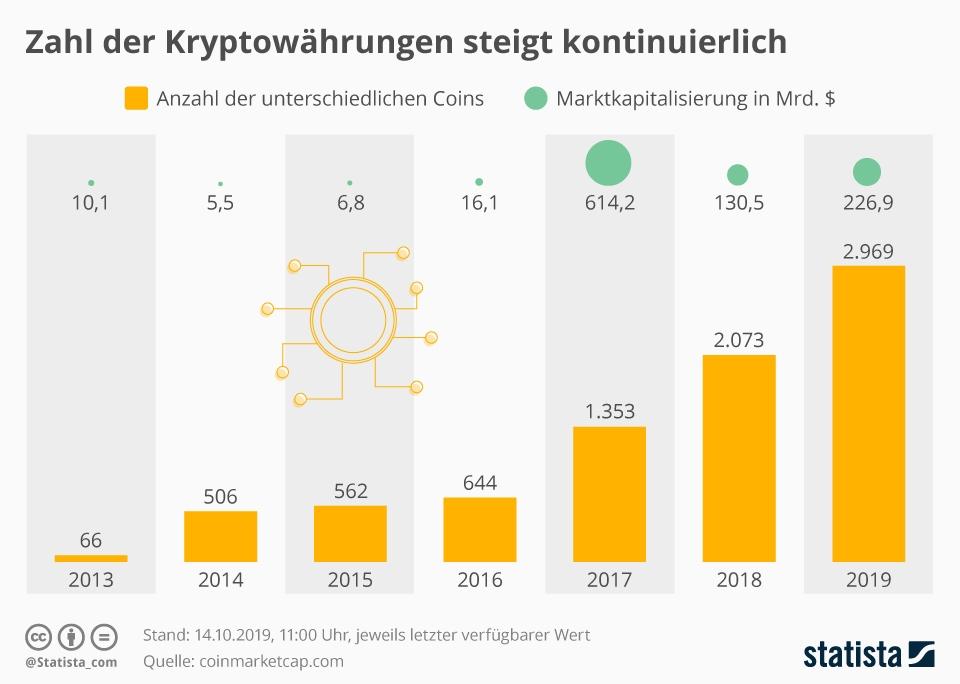 Infografik: Aufwärtstrend bei Kryptowährungen im 1. Halbjahr 2019 | Statista
