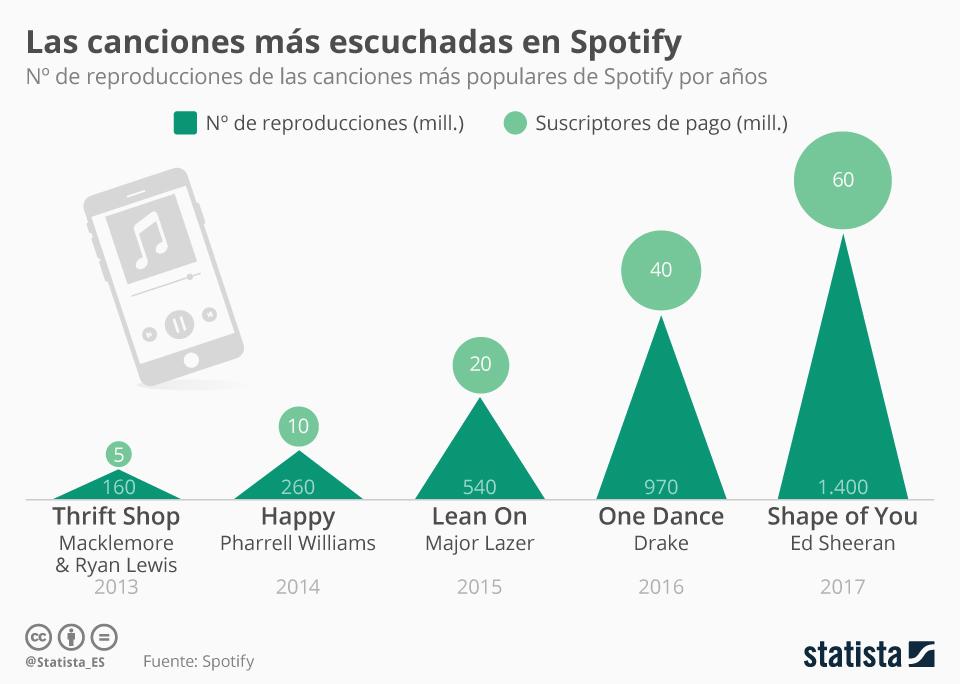 Infografía: La canciones preferidas en Spotify | Statista