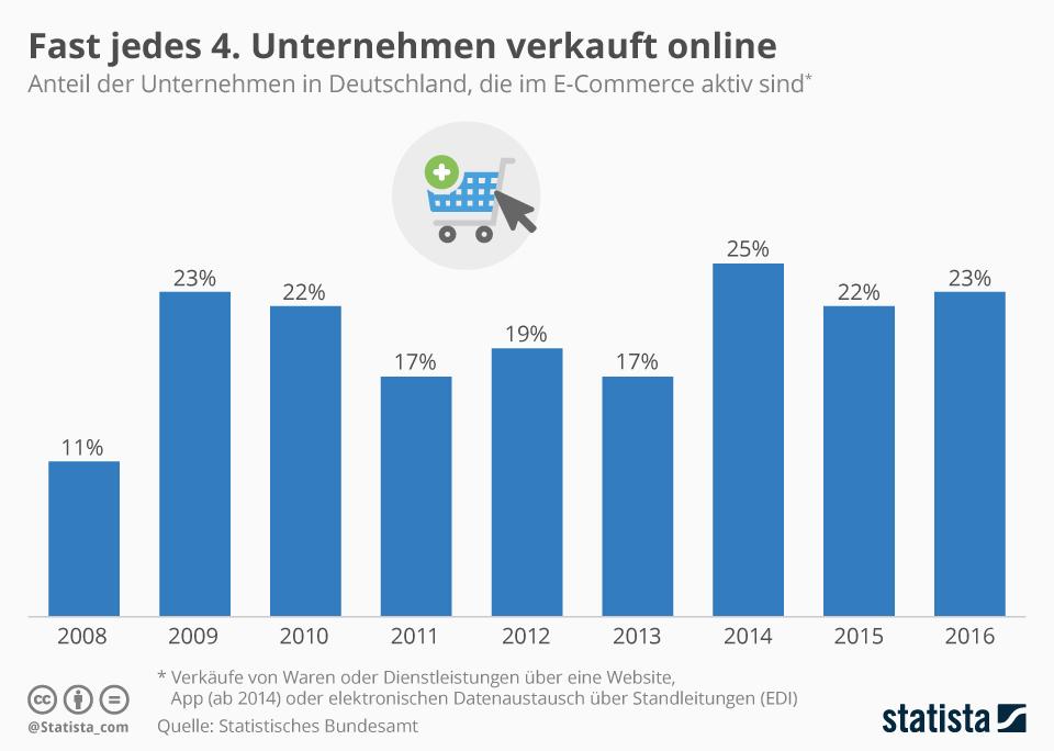 Infografik: Fast jedes 4. Unternehmen verkauft online   Statista