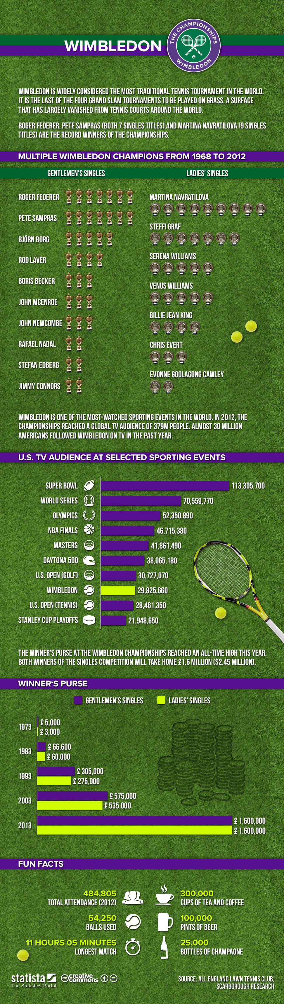 Infographic: Wimbledon | Statista
