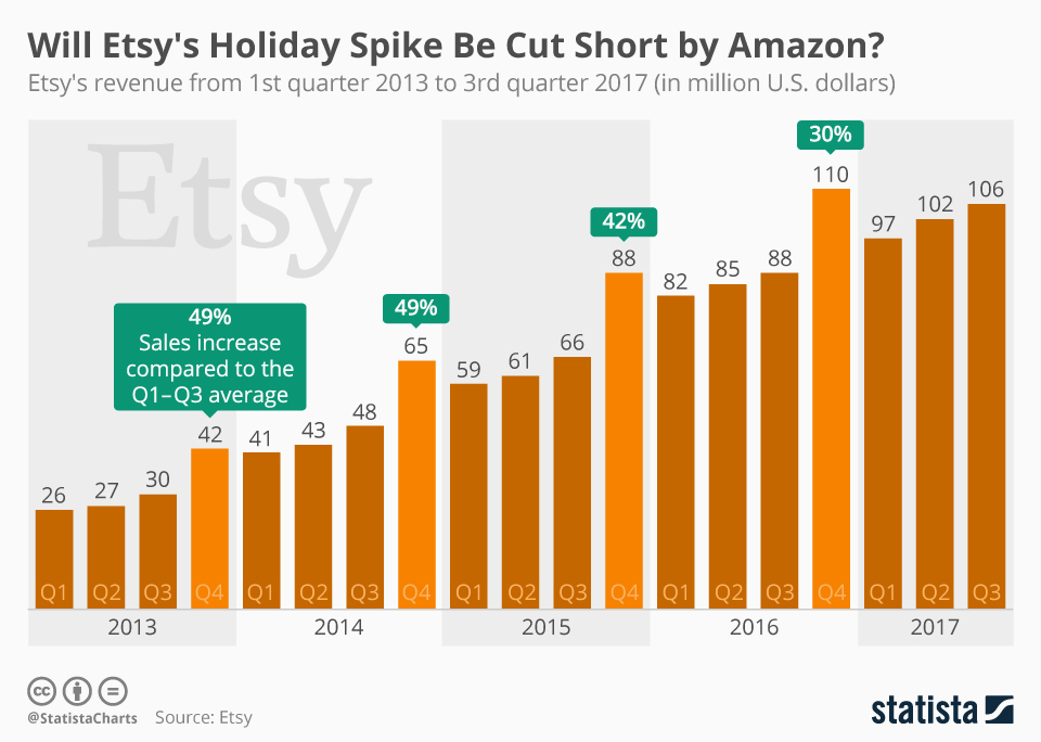 Infographic: Will Etsy's Holiday Spike Be Cut Short by Amazon?   Statista