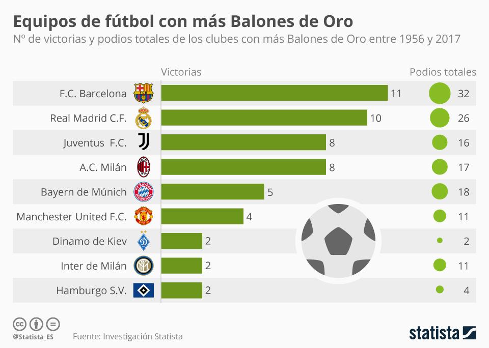 Infografía: El F.C. Barcelona sigue liderando la clasificación del Balón de Oro | Statista