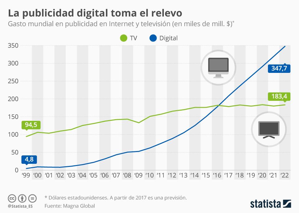 Infografía: 2017, año en el que la publicidad digital tomó el relevo definitivo | Statista