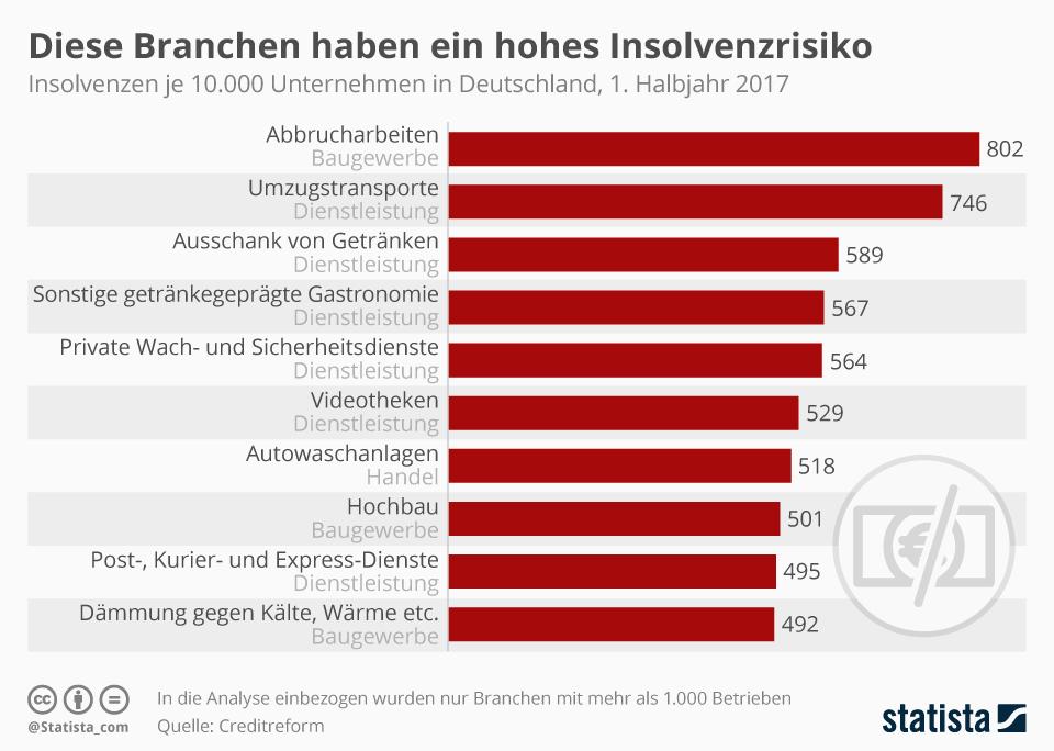 Infografik: Insolvenzen - diese Branchen sind besonders betroffen | Statista