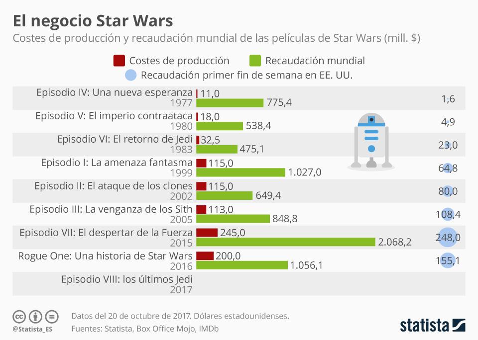 Infografía: Star Wars: ¿qué película ha sido la más rentable?  | Statista
