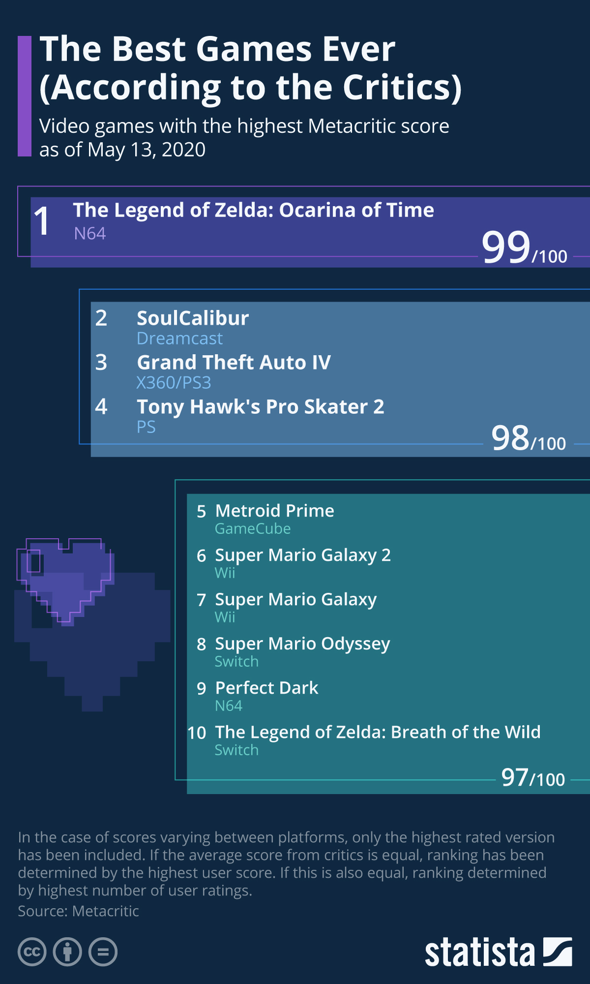 Infographic: The Best Games Ever (According to the Critics) | Statista