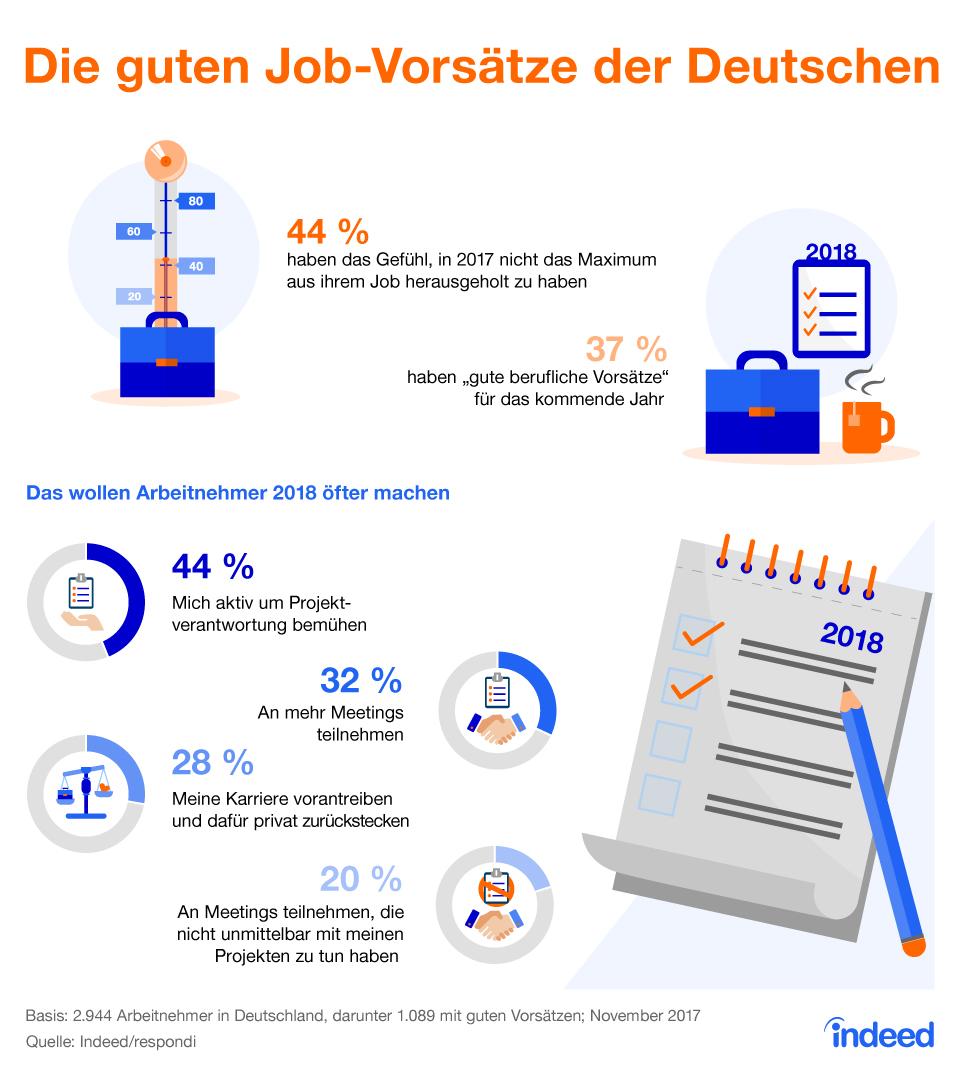 Infografik: Die guten Job-Vorsätze der Deutschen   Statista
