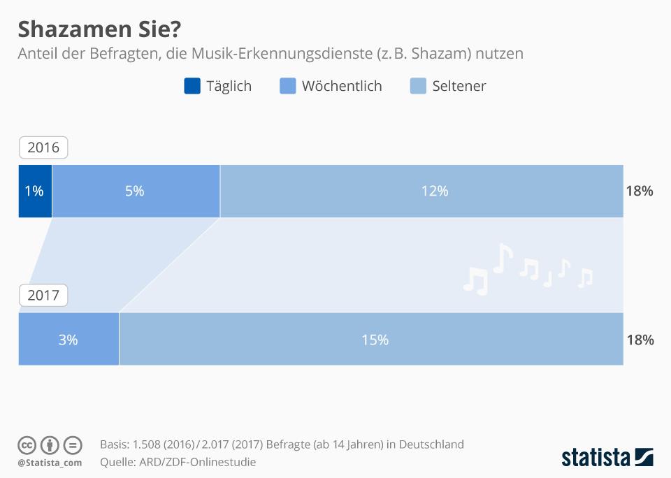 Infografik: Shazamen Sie? | Statista