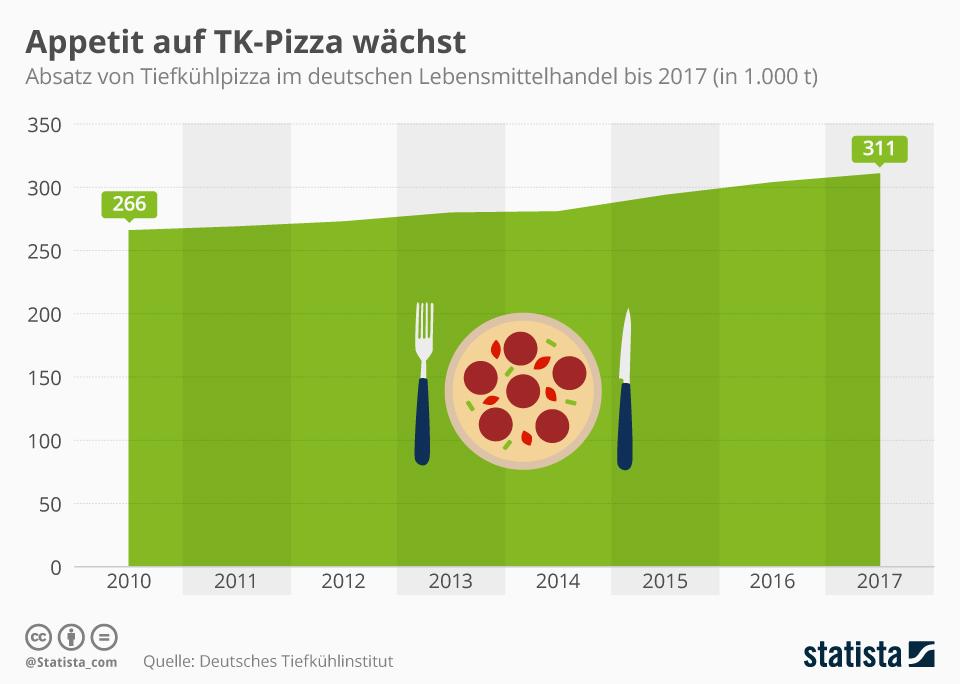 Infografik: Die Deutschen kaufen immer mehr TK-Pizza | Statista