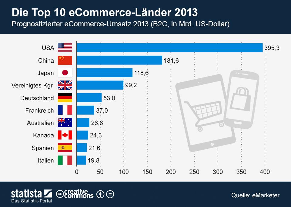 Infografik: Die Top 10 eCommerce-Länder 2013   Statista