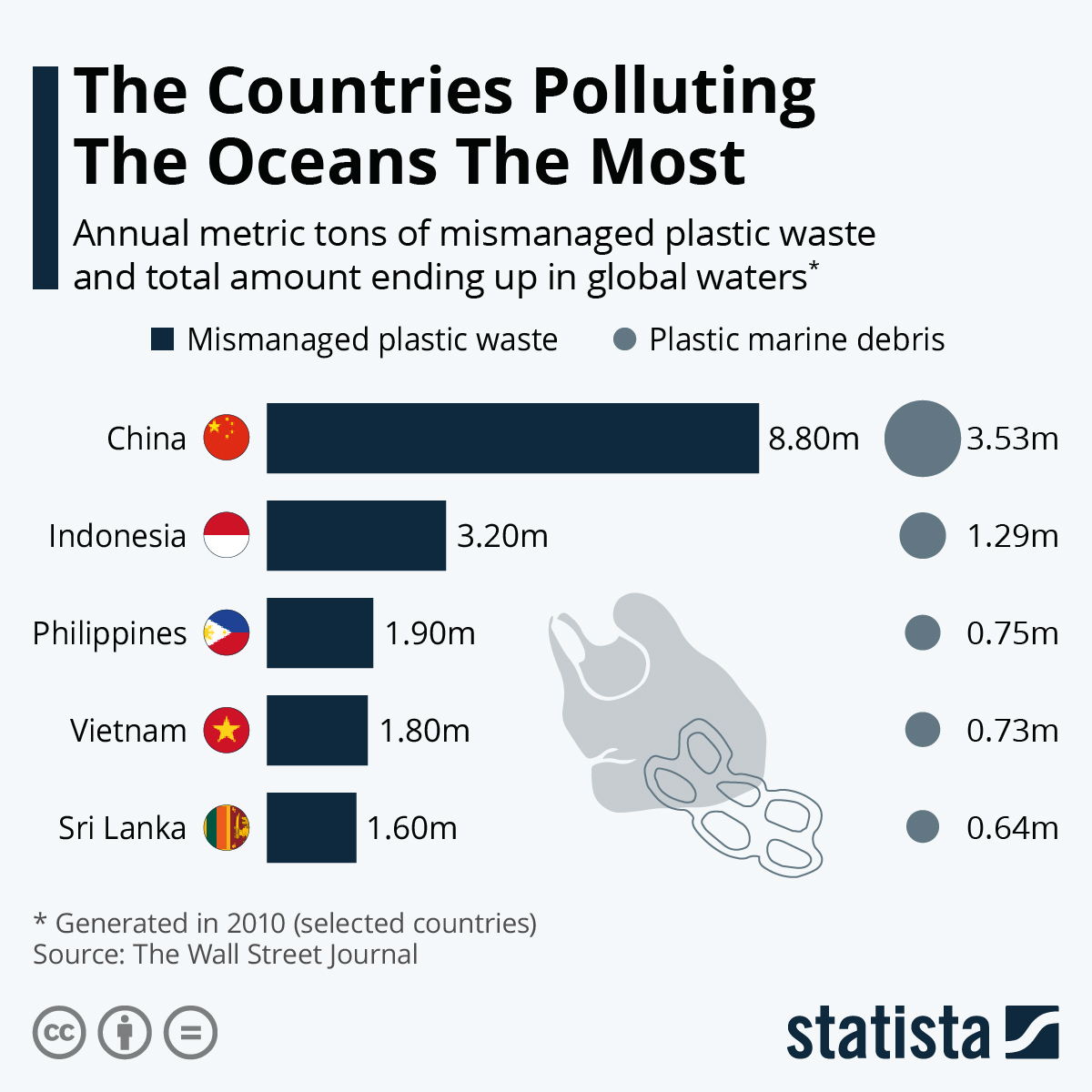 Infographic: The Countries Polluting The Oceans The Most | Statista