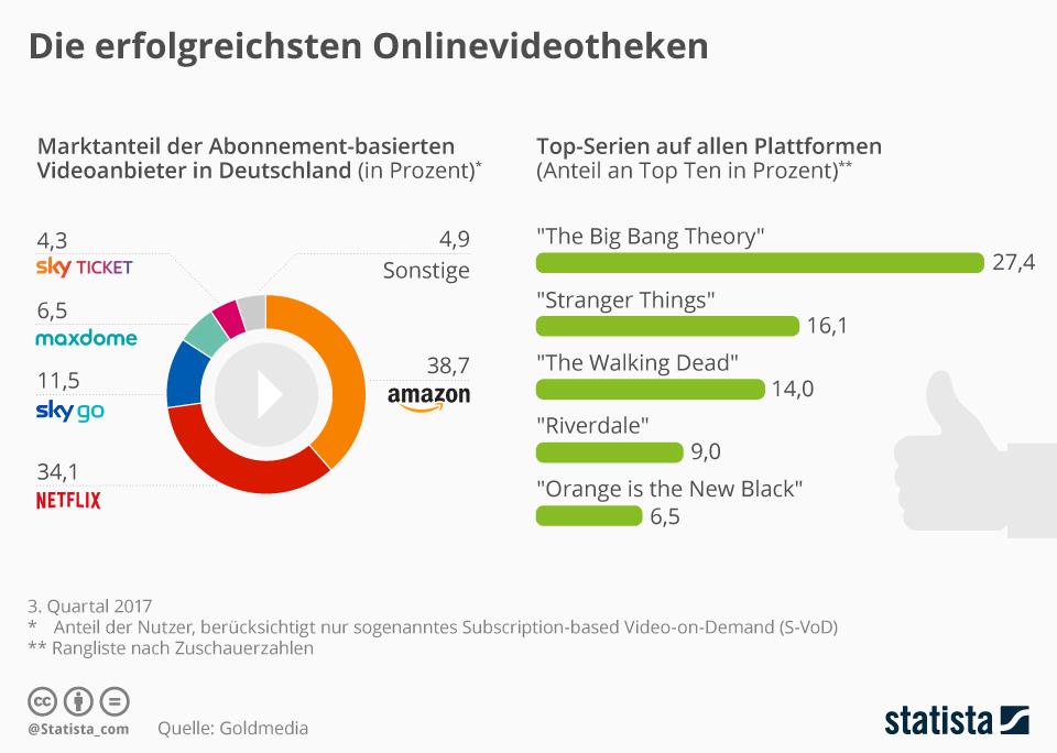 Infografik: Marktanteile der VoD-Anbieter in Deutschland | Statista