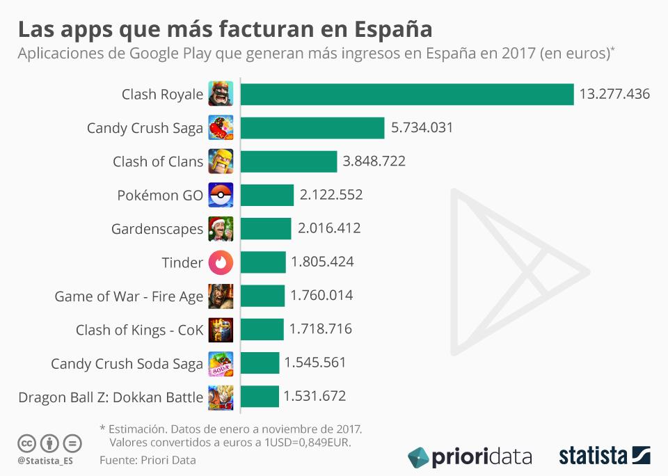 Infografía: Videojuegos y Tinder, las apps que más han facturado este año en España   Statista