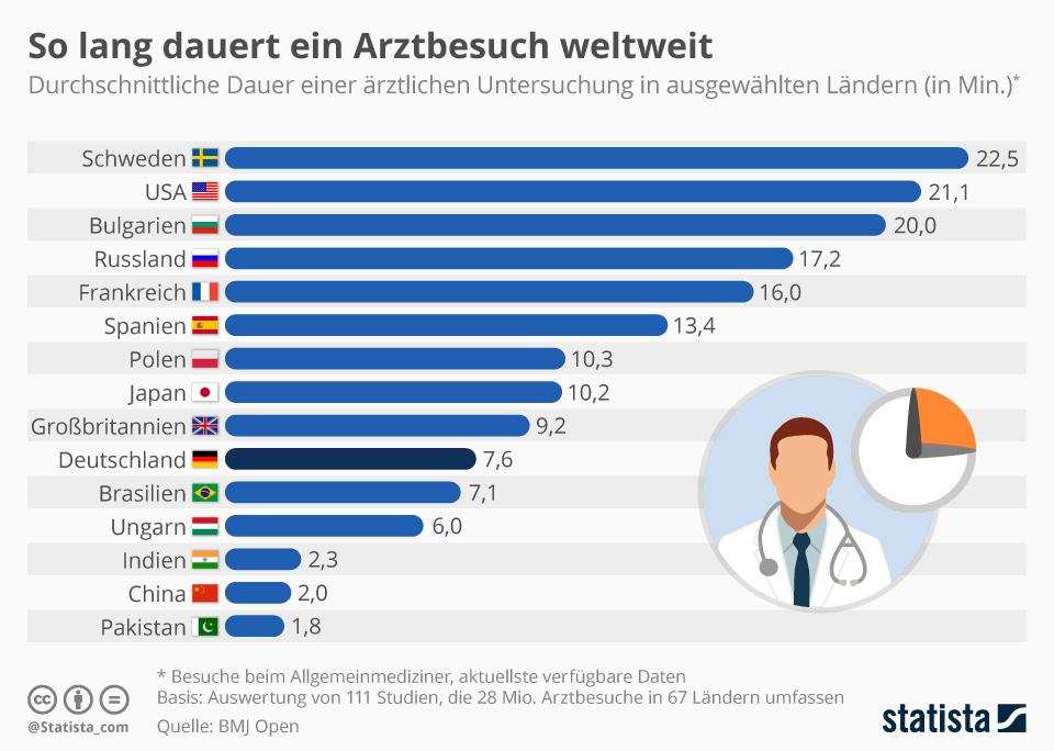 Infografik: So lang dauert ein Arztbesuch weltweit | Statista