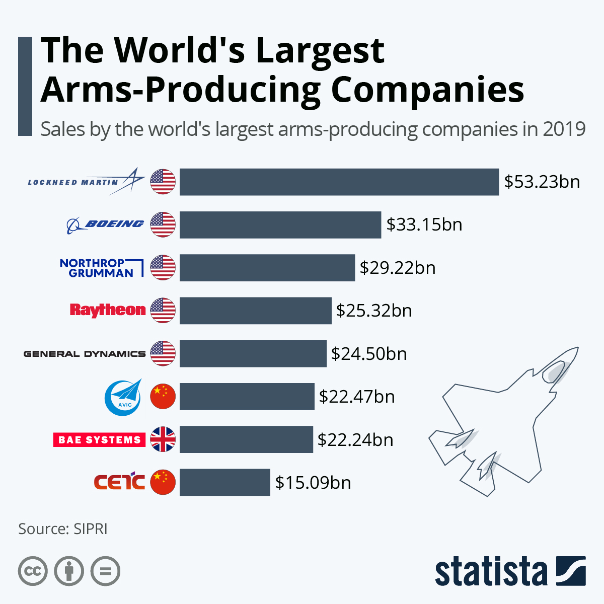 Infographic: The World's Largest Arms-Producing Companies | Statista