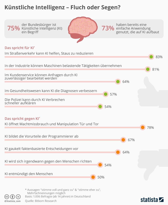 Infografik: Künstliche Intelligenz - Fluch oder Segen?   Statista