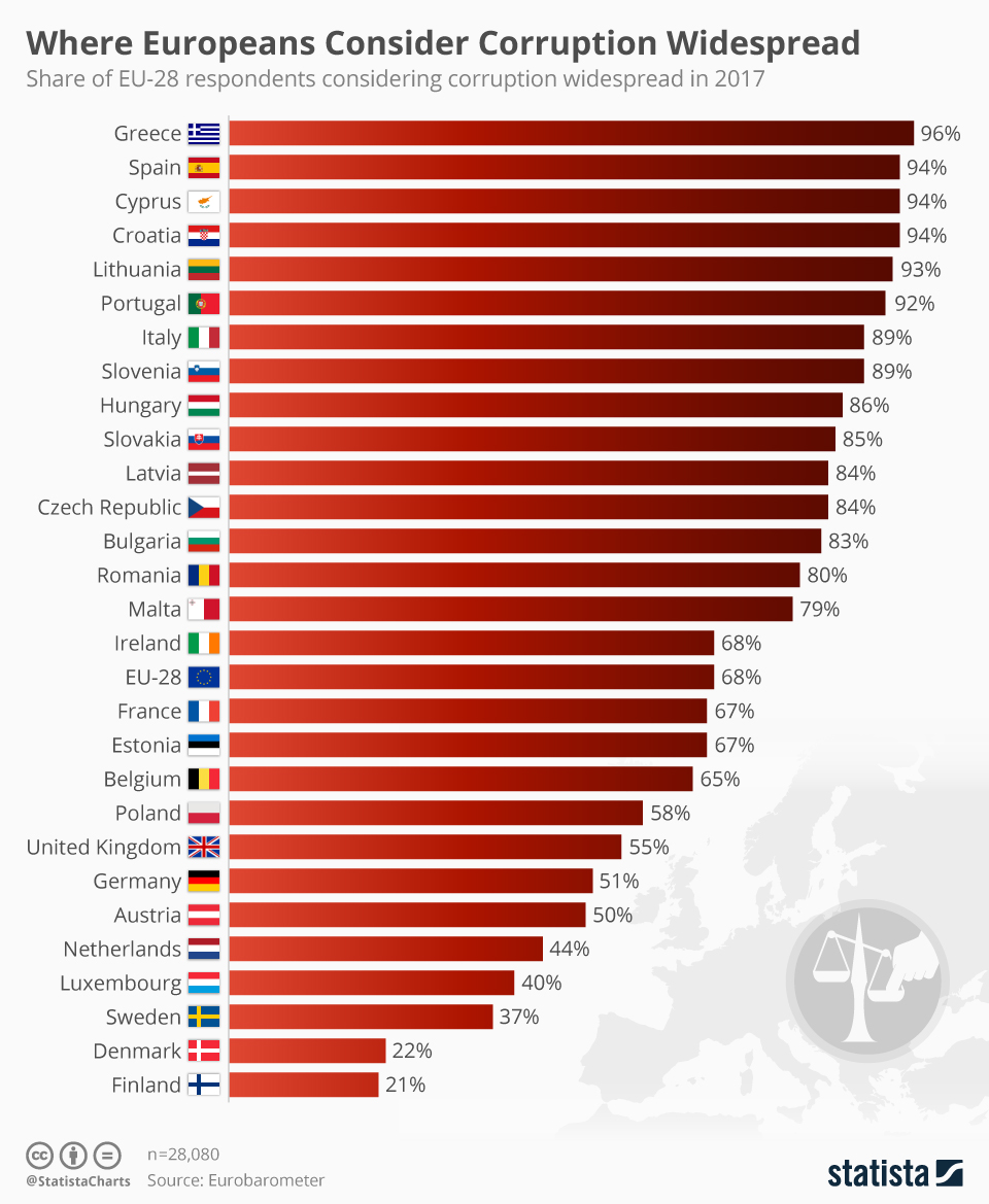 Infographic: Where Europeans Consider Corruption Widespread  | Statista