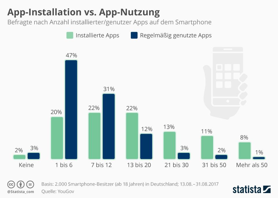 Infografik: App-Installation vs. App-Nutzung | Statista