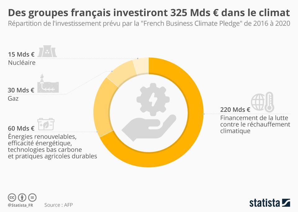 Infographie: Des groupes français investiront 325 milliards d'euros dans le climat | Statista