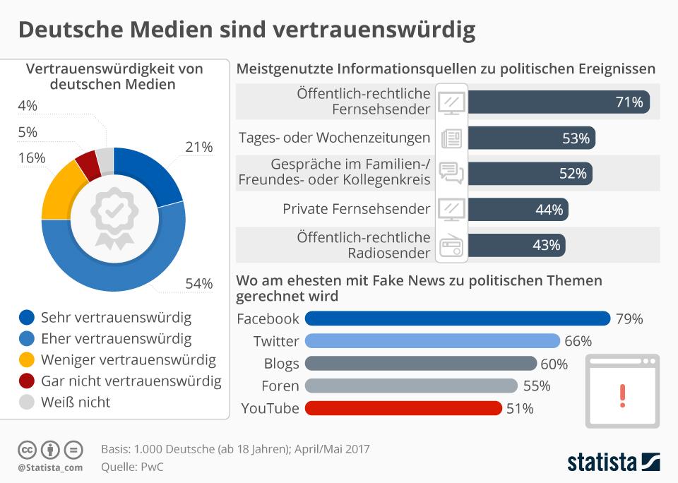 Infografik: Deutsche Medien sind vertrauenswürdig | Statista