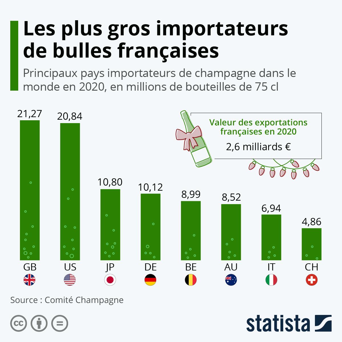 Infographie: Le Top 5 des pays importateurs de champagne | Statista