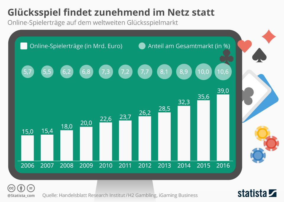 Infografik: Glücksspiel findet zunehmend im Netz statt | Statista