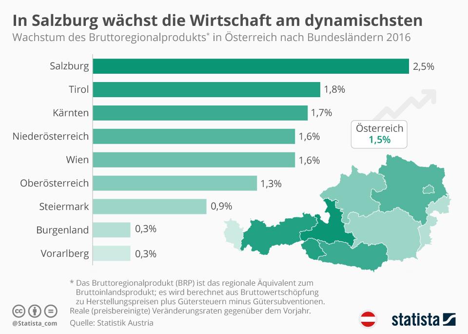 Infografik: In Salzburg wächst die Wirtschaft am dynamischsten | Statista