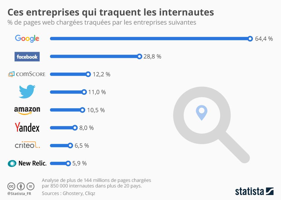 Infographie: Ces entreprises qui traquent les internautes | Statista
